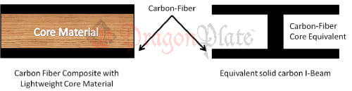Diagram showing carbon fiber composite sandwich and equivalent I-beam