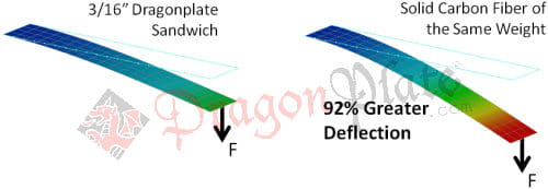 Figure 3: Finite element analysis comparison between Dragonplate sandwich laminate and solid carbon fiber